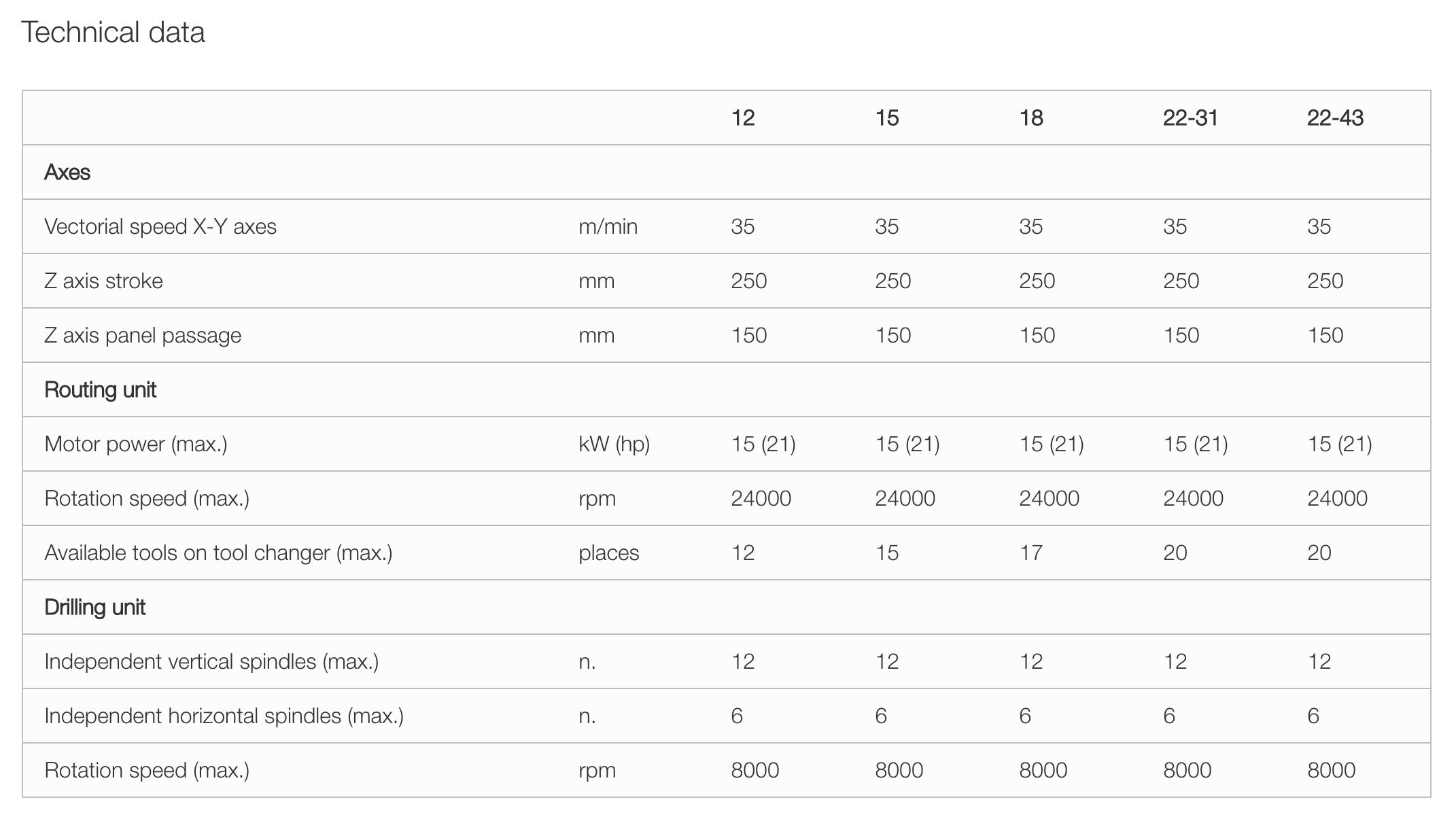 morbidelli n100 technical information