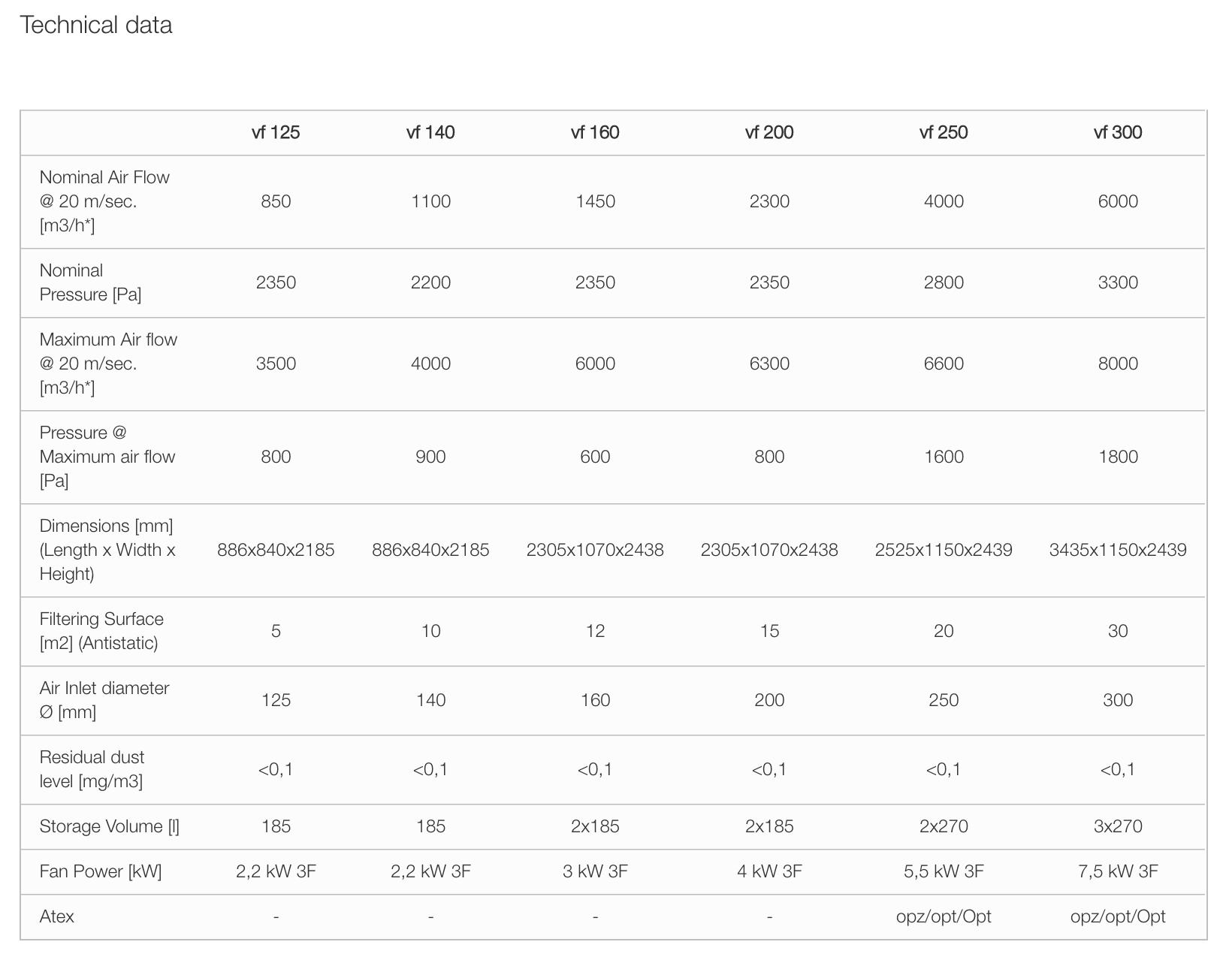 technical data for formula vf