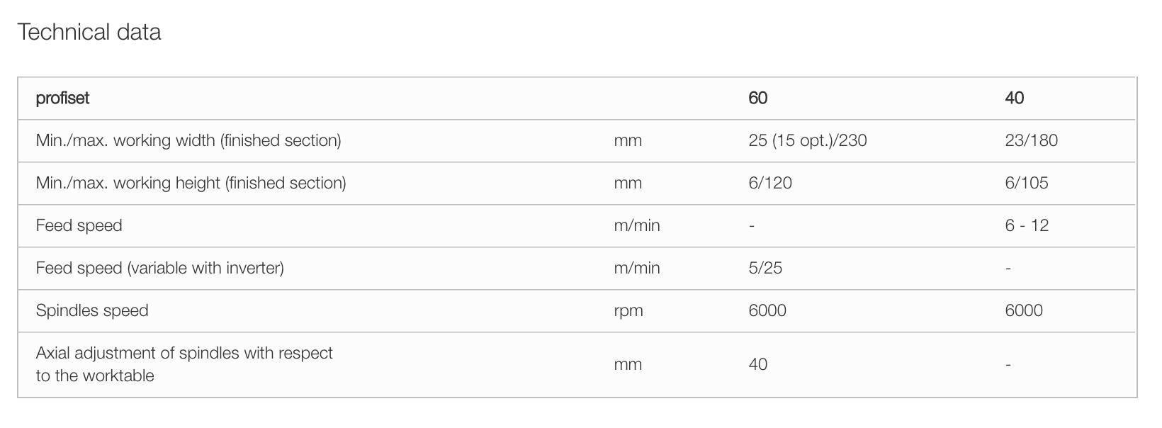 technical data of profiset 40